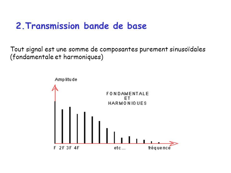 2.Transmission bande de base Tout signal est une somme de composantes purement sinusoïdales (fondamentale et harmoniques)