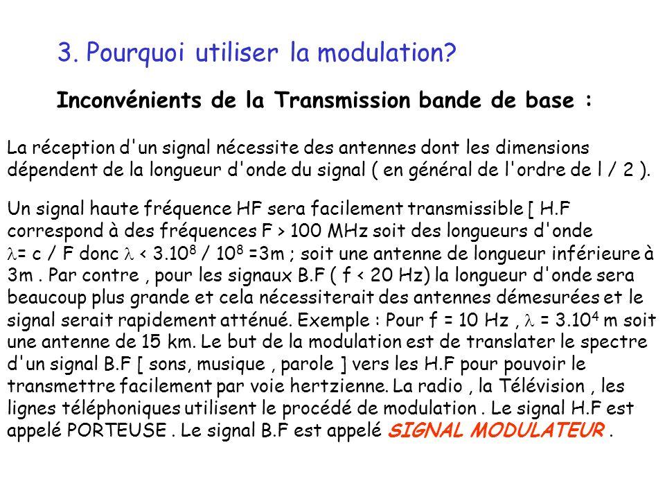 3. Pourquoi utiliser la modulation? Inconvénients de la Transmission bande de base : La réception d'un signal nécessite des antennes dont les dimensio