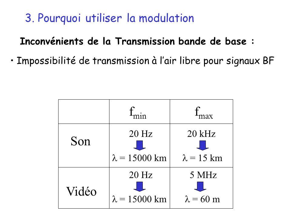 3. Pourquoi utiliser la modulation Inconvénients de la Transmission bande de base : Impossibilité de transmission à lair libre pour signaux BF f min f