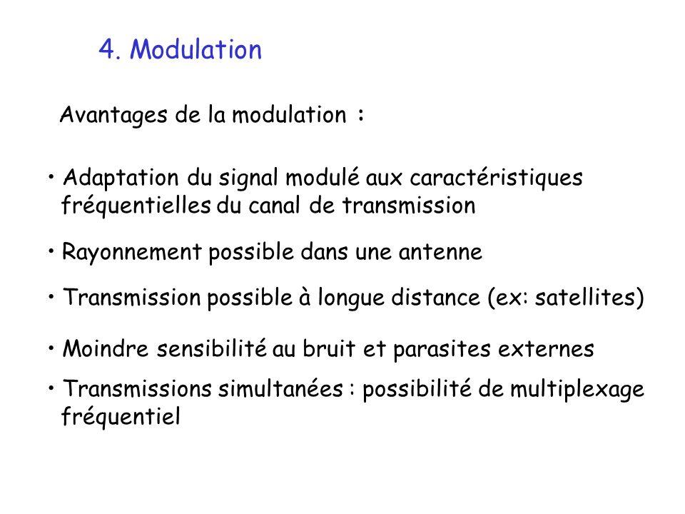 4. Modulation Avantages de la modulation : Rayonnement possible dans une antenne Adaptation du signal modulé aux caractéristiques fréquentielles du ca