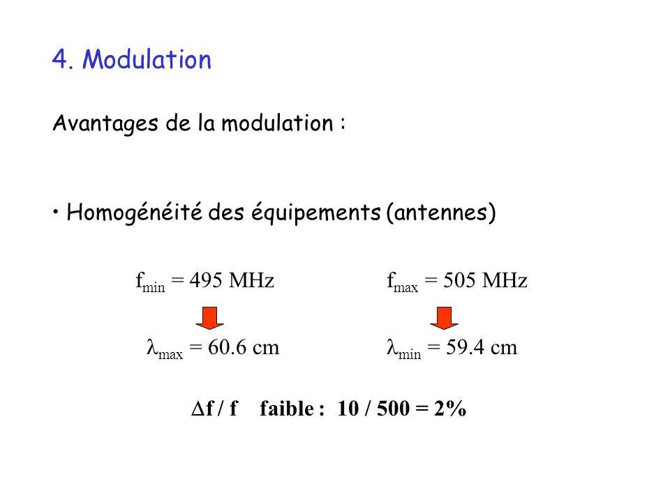 4. Modulation Avantages de la modulation : Homogénéité des équipements (antennes) f min = 495 MHz max = 60.6 cm min = 59.4 cm f max = 505 MHz f / f fa
