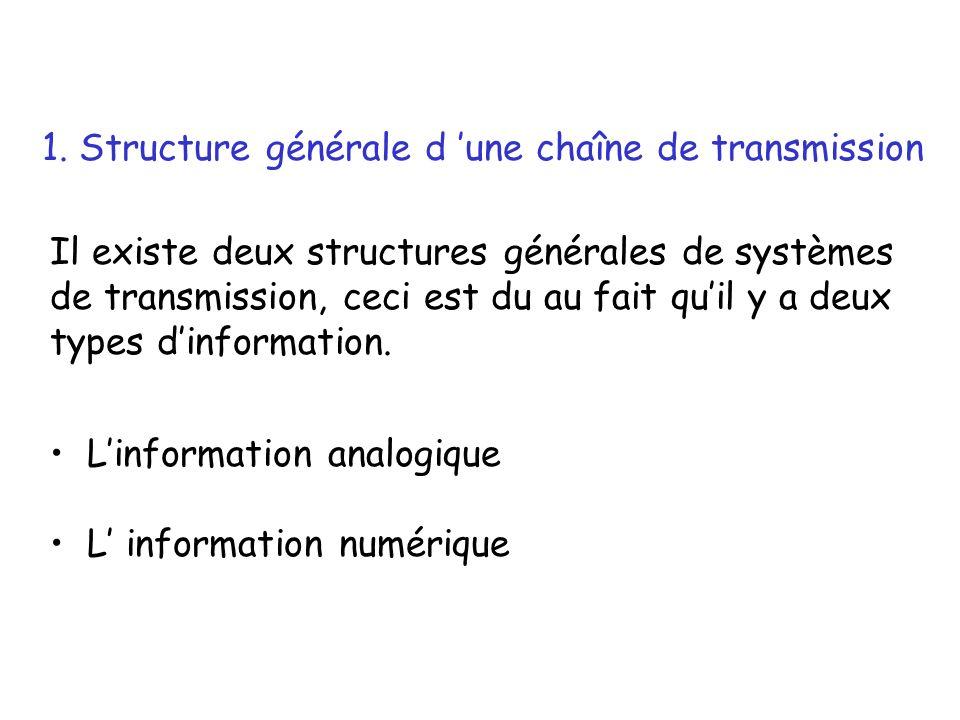 Il existe deux structures générales de systèmes de transmission, ceci est du au fait quil y a deux types dinformation. Linformation analogique L infor