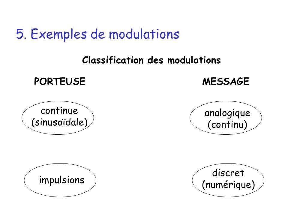 5. Exemples de modulations Classification des modulations PORTEUSEMESSAGE continue (sinusoïdale) impulsions analogique (continu) discret (numérique)