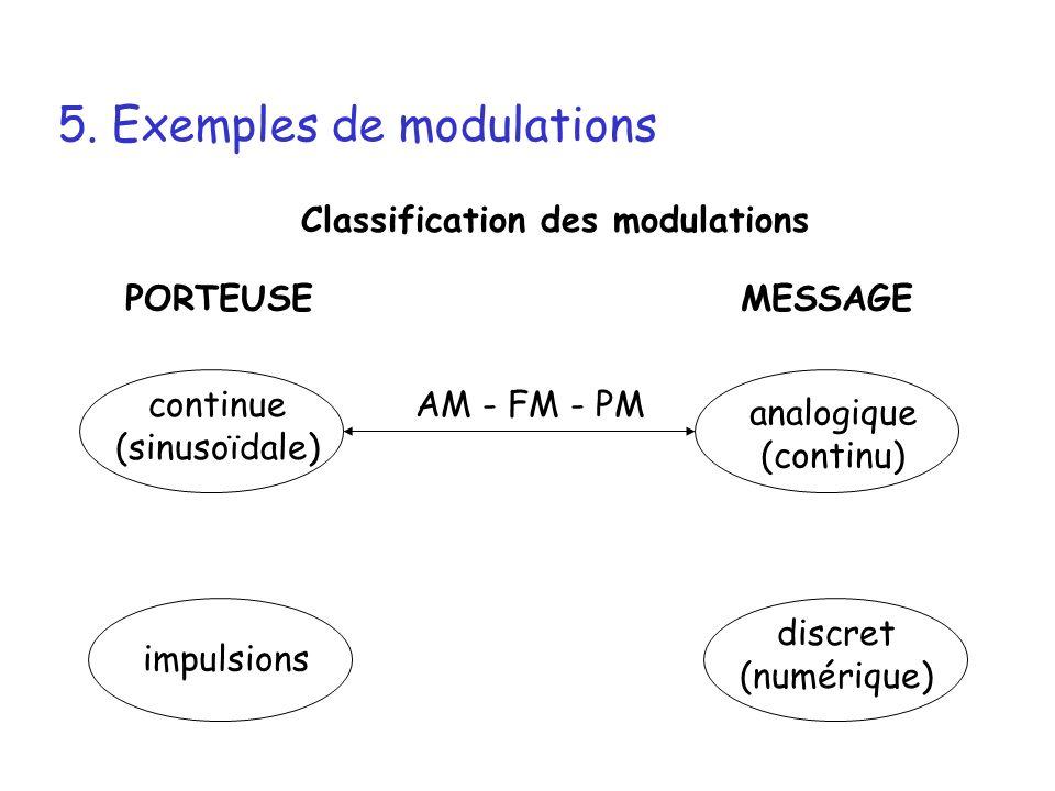 5. Exemples de modulations Classification des modulations PORTEUSEMESSAGE continue (sinusoïdale) impulsions analogique (continu) discret (numérique) A
