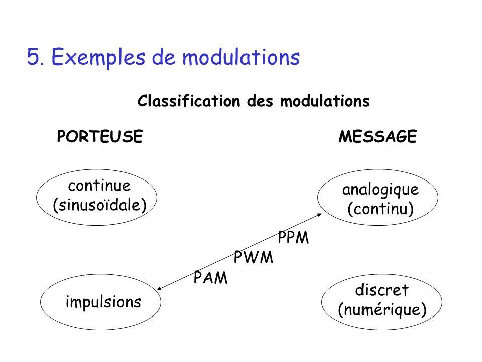 5. Exemples de modulations Classification des modulations PORTEUSEMESSAGE continue (sinusoïdale) impulsions analogique (continu) discret (numérique) P