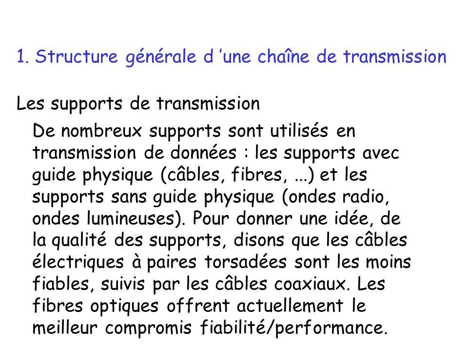 Les supports de transmission De nombreux supports sont utilisés en transmission de données : les supports avec guide physique (câbles, fibres,...) et