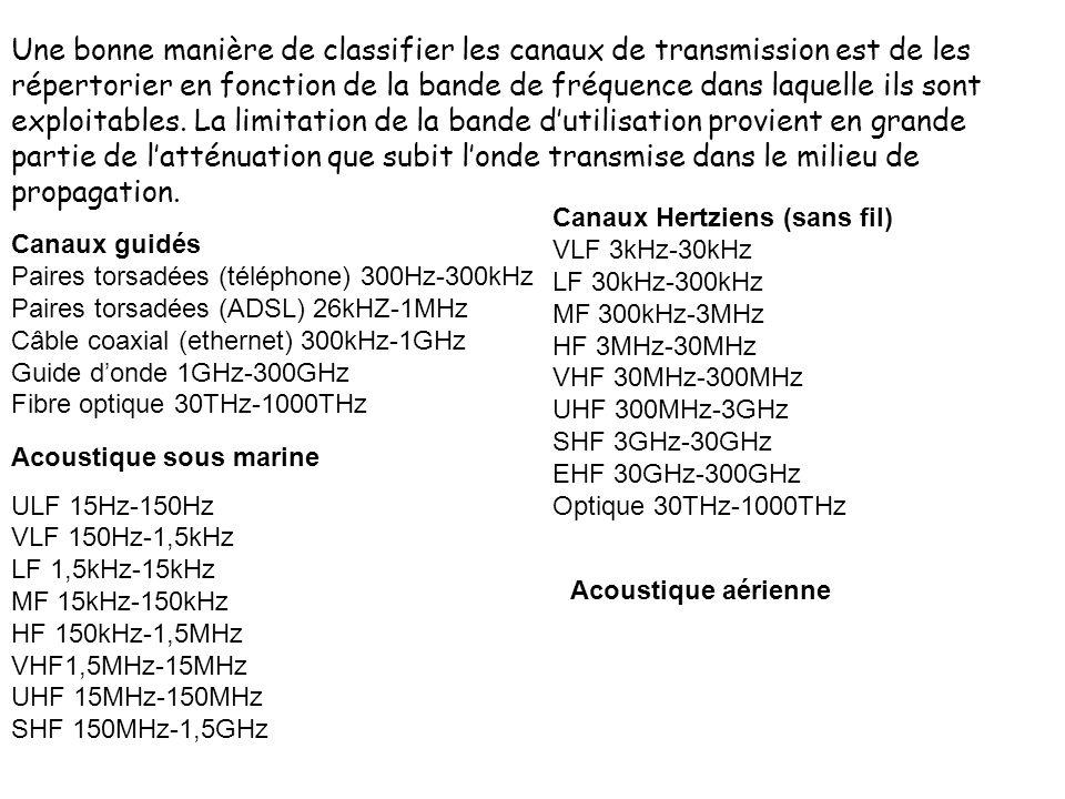 Une bonne manière de classifier les canaux de transmission est de les répertorier en fonction de la bande de fréquence dans laquelle ils sont exploita