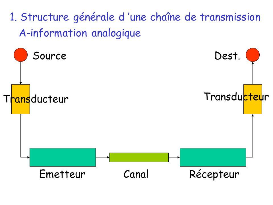 Source Transducteur EmetteurRécepteurCanal Dest. 1. Structure générale d une chaîne de transmission A-information analogique