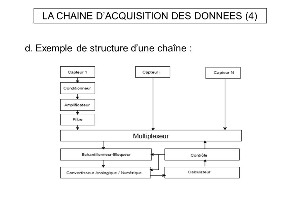 LA CHAINE DACQUISITION DES DONNEES (4) d. Exemple de structure dune chaîne :