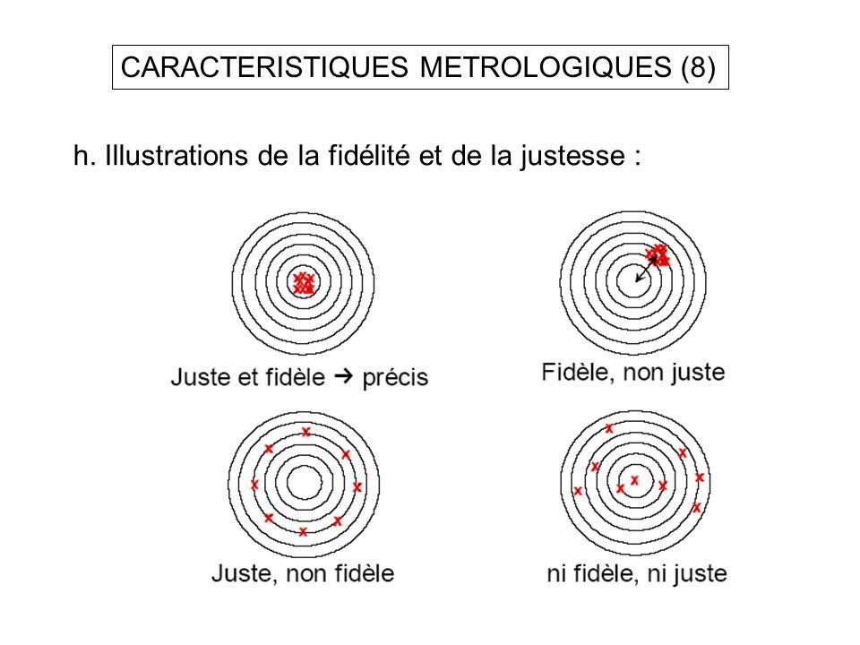 CARACTERISTIQUES METROLOGIQUES (8) h. Illustrations de la fidélité et de la justesse :