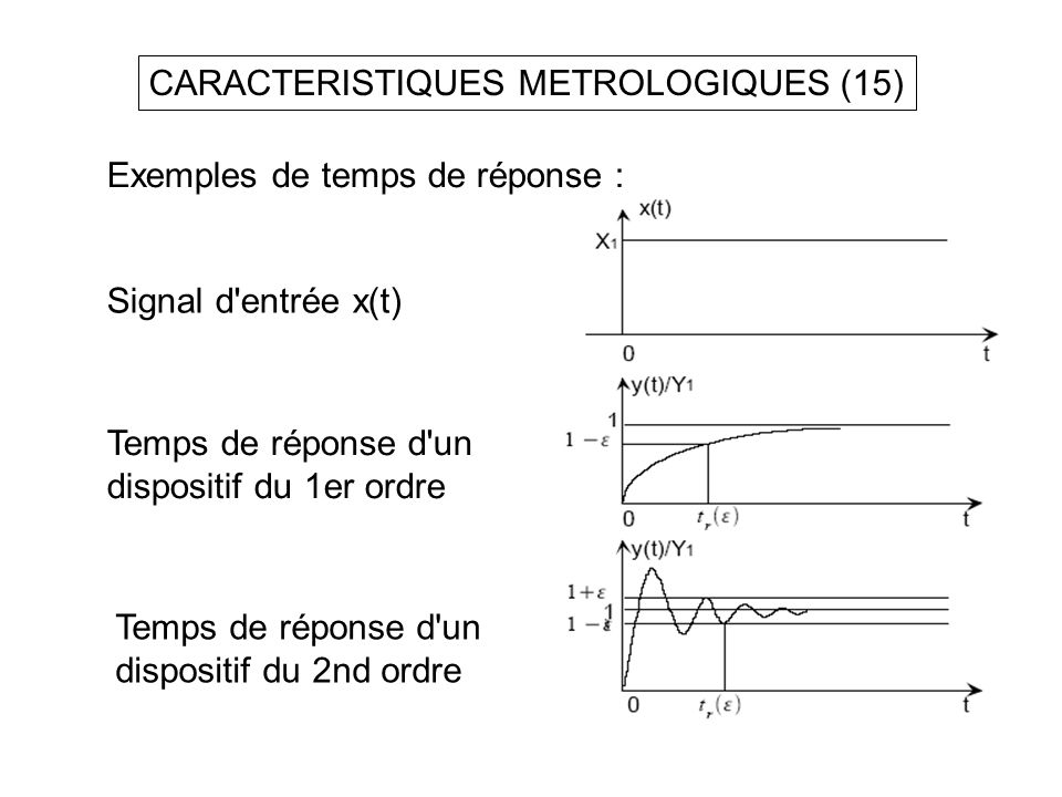 CARACTERISTIQUES METROLOGIQUES (15) Exemples de temps de réponse : Signal d'entrée x(t) Temps de réponse d'un dispositif du 1er ordre Temps de réponse