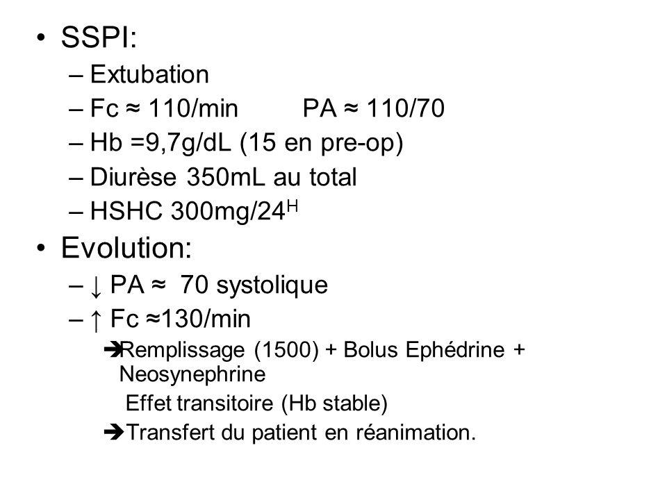 SSPI: –Extubation –Fc 110/minPA 110/70 –Hb =9,7g/dL (15 en pre-op) –Diurèse 350mL au total –HSHC 300mg/24 H Evolution: – PA 70 systolique – Fc 130/min