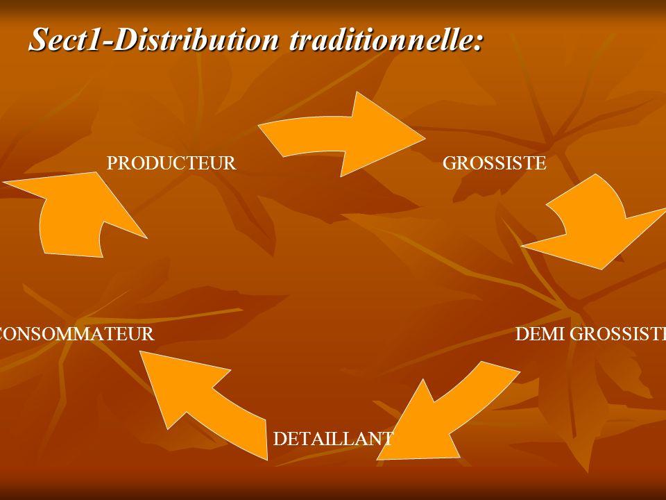 Sect2-Distribution Moderne Sect2-Distribution Moderne.