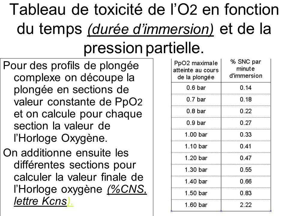 Tableau de toxicité de lO 2 en fonction du temps (durée dimmersion) et de la pression partielle. Pour des profils de plongée complexe on découpe la pl