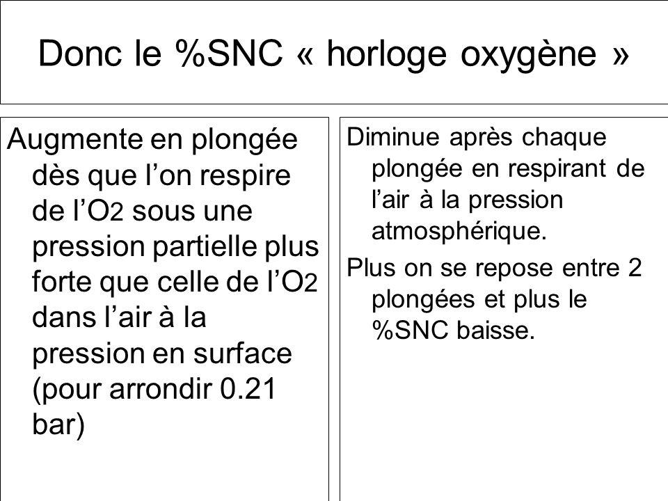 Donc le %SNC « horloge oxygène » Augmente en plongée dès que lon respire de lO 2 sous une pression partielle plus forte que celle de lO 2 dans lair à