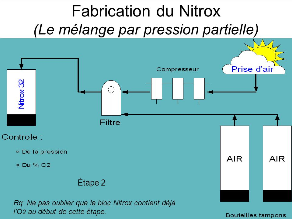 Fabrication du Nitrox (Le mélange par pression partielle) Étape 2 Rq: Ne pas oublier que le bloc Nitrox contient déjà lO 2 au début de cette étape.