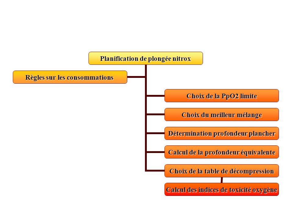 Planification de plongée nitrox Choix de la PpO2 limite Choix du meilleur mélange Détermination profondeur plancher Calcul de la profondeur équivalent