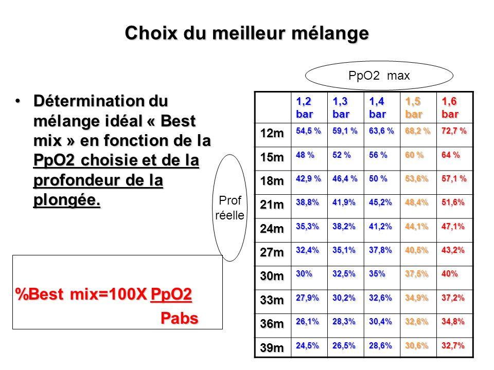 Choix du meilleur mélange Détermination du mélange idéal « Best mix » en fonction de la PpO2 choisie et de la profondeur de la plongée.Détermination d
