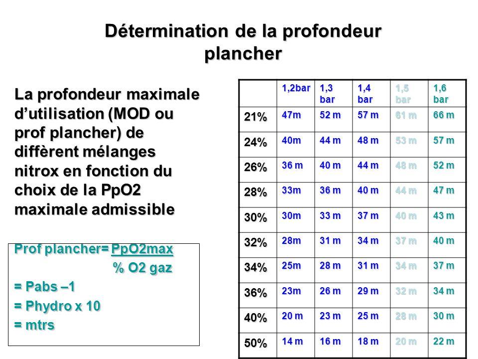 Détermination de la profondeur plancher La profondeur maximale dutilisation (MOD ou prof plancher) de diffèrent mélanges nitrox en fonction du choix d