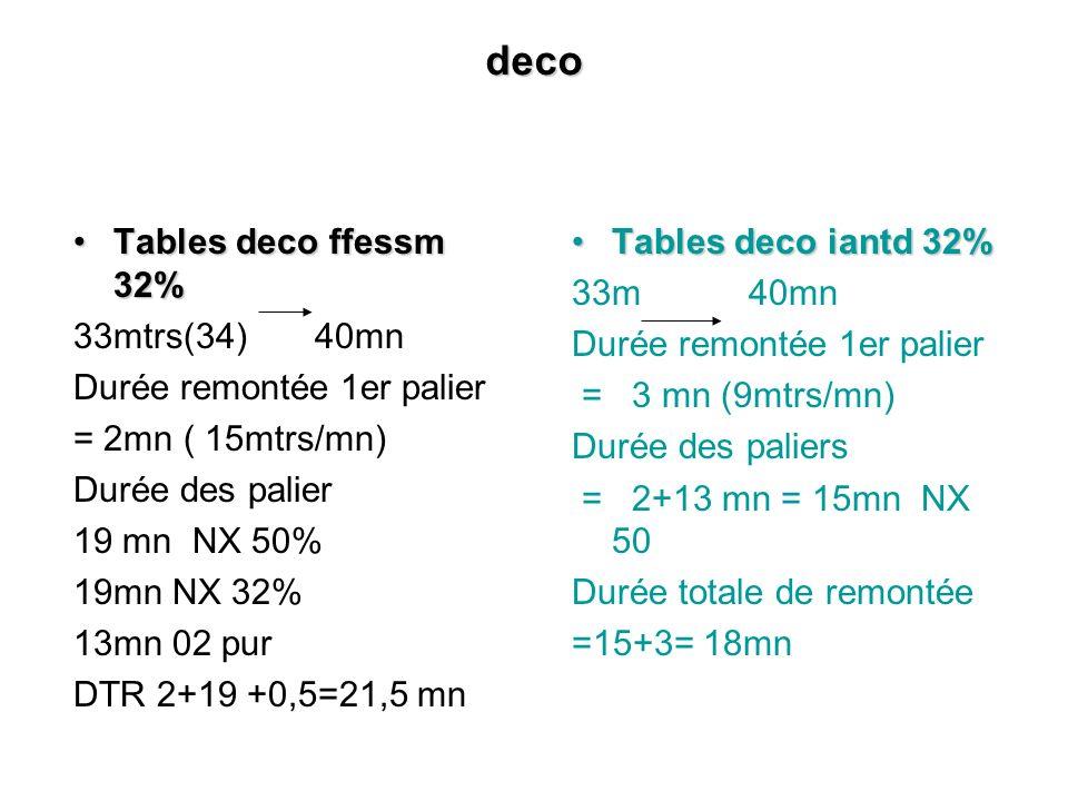 deco Tables deco ffessm 32%Tables deco ffessm 32% 33mtrs(34) 40mn Durée remontée 1er palier = 2mn ( 15mtrs/mn) Durée des palier 19 mn NX 50% 19mn NX 3