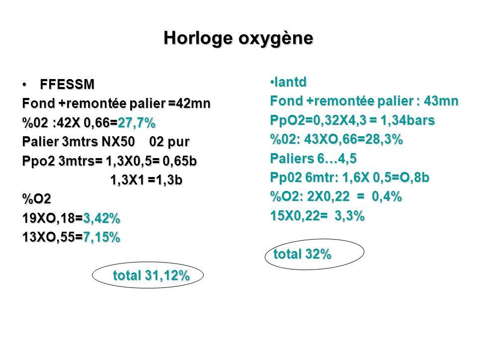 Horloge oxygène IantdIantd Fond +remontée palier : 43mn PpO2=0,32X4,3 = 1,34bars %02: 43XO,66=28,3% Paliers 6…4,5 Pp02 6mtr: 1,6X 0,5=O,8b %O2: 2X0,22