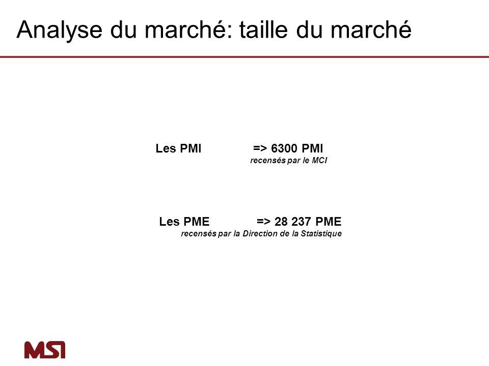 Les PMI => 6300 PMI recensés par le MCI Les PME => 28 237 PME recensés par la Direction de la Statistique Analyse du marché: taille du marché