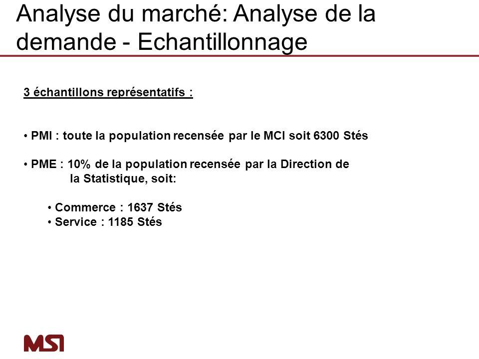 3 échantillons représentatifs : PMI : toute la population recensée par le MCI soit 6300 Stés PME : 10% de la population recensée par la Direction de l