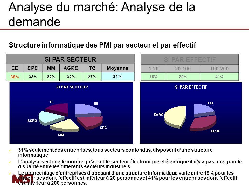 Structure informatique des PMI par secteur et par effectif SI PAR SECTEUR EECPCMMAGROTCMoyenne 38%33%32% 27% 31% SI PAR EFFECTIF 1-2020-100100-200 18%