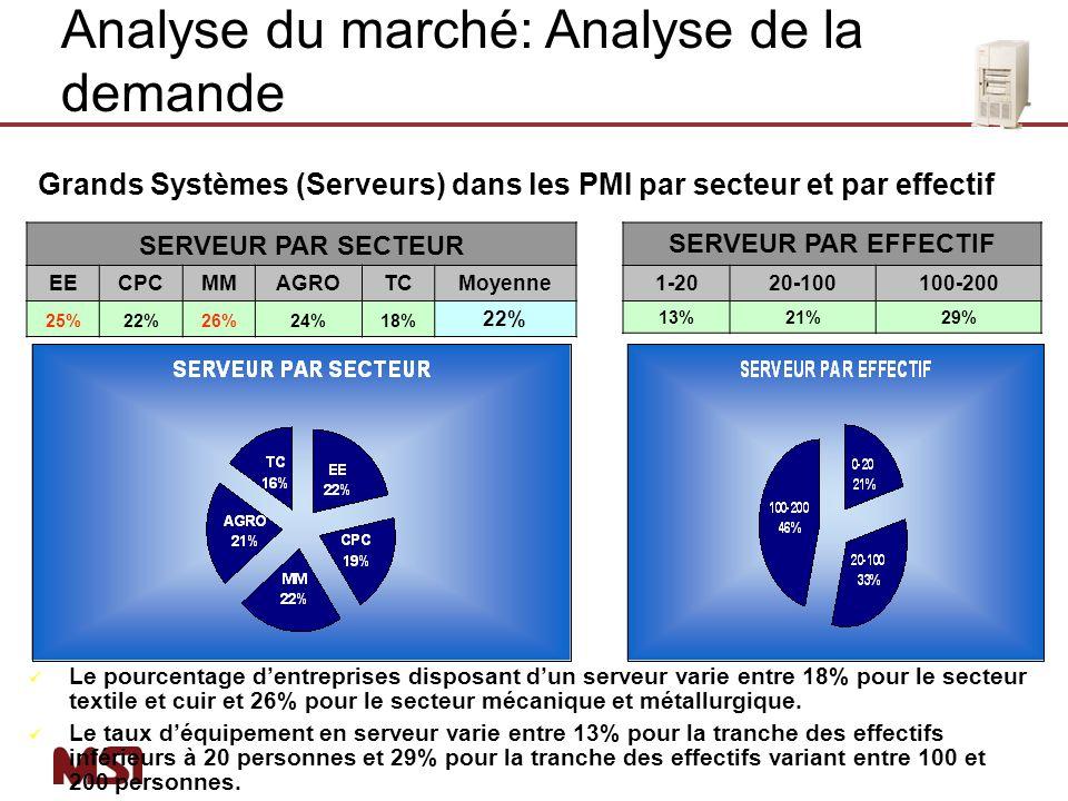 Grands Systèmes (Serveurs) dans les PMI par secteur et par effectif SERVEUR PAR SECTEUR EECPCMMAGROTCMoyenne 25%22%26%24%18% 22% Le pourcentage dentre