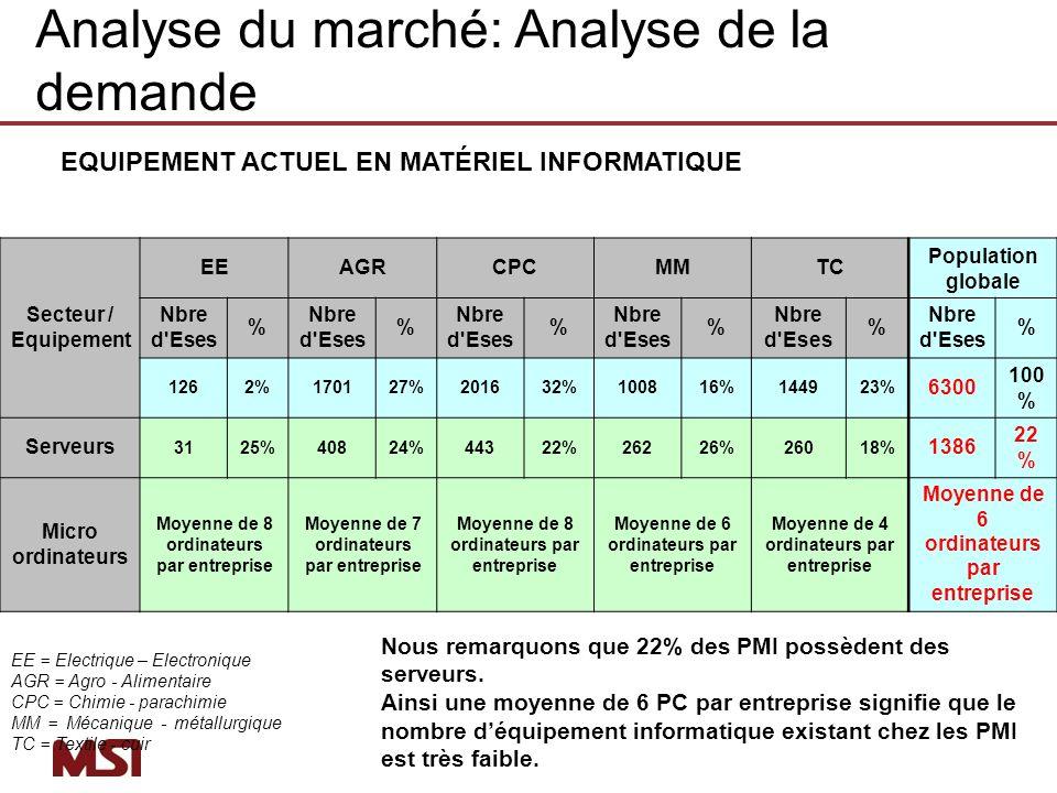 EQUIPEMENT ACTUEL EN MATÉRIEL INFORMATIQUE EE = Electrique – Electronique AGR = Agro - Alimentaire CPC = Chimie - parachimie MM = Mécanique - métallur