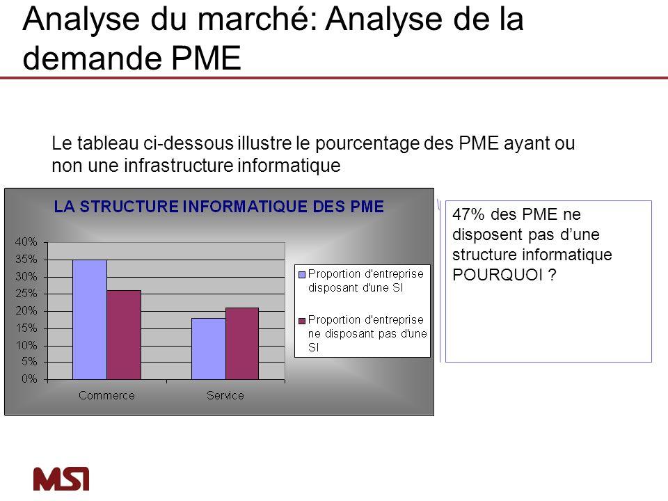 Le tableau ci-dessous illustre le pourcentage des PME ayant ou non une infrastructure informatique Modalité / SecteurCommerceServiceTotal en % Proport