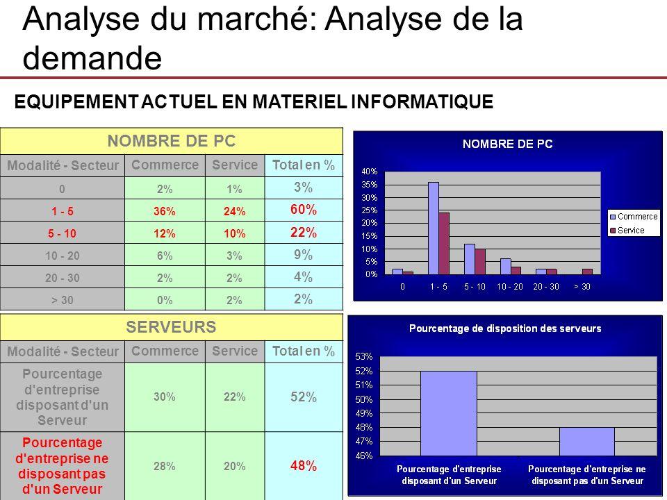 EQUIPEMENT ACTUEL EN MATERIEL INFORMATIQUE NOMBRE DE PC Modalité - Secteur CommerceServiceTotal en % 02%1% 3% 1 - 536%24% 60% 5 - 1012%10% 22% 10 - 20