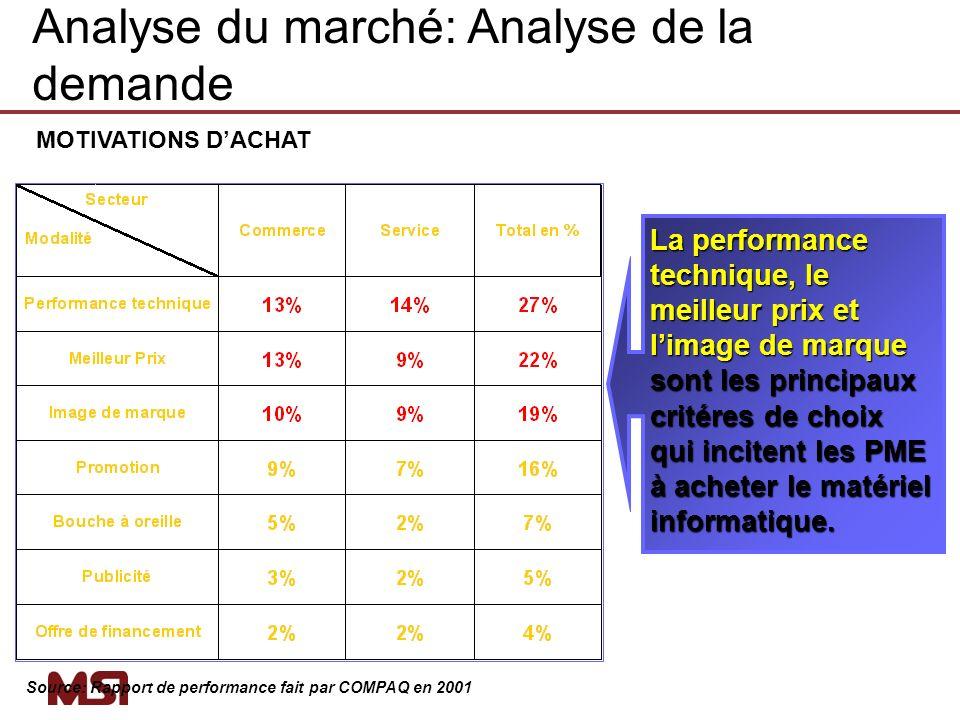 MOTIVATIONS DACHAT La performance technique, le meilleur prix et limage de marque sont les principaux critéres de choix qui incitent les PME à acheter