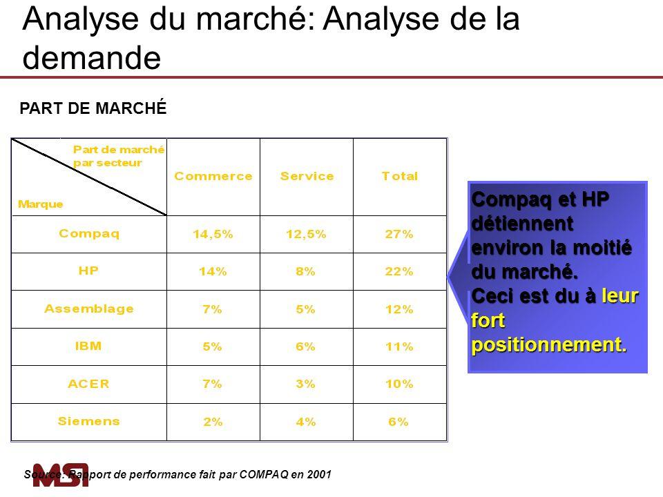 PART DE MARCHÉ Source: Rapport de performance fait par COMPAQ en 2001 Compaq et HP détiennent environ la moitié du marché. Ceci est du à leur fort pos