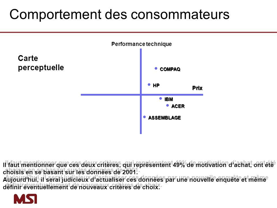 Performance techniquePrix COMPAQHP IBM ACER ASSEMBLAGE Il faut mentionner que ces deux critères, qui représentent 49% de motivation dachat, ont été ch