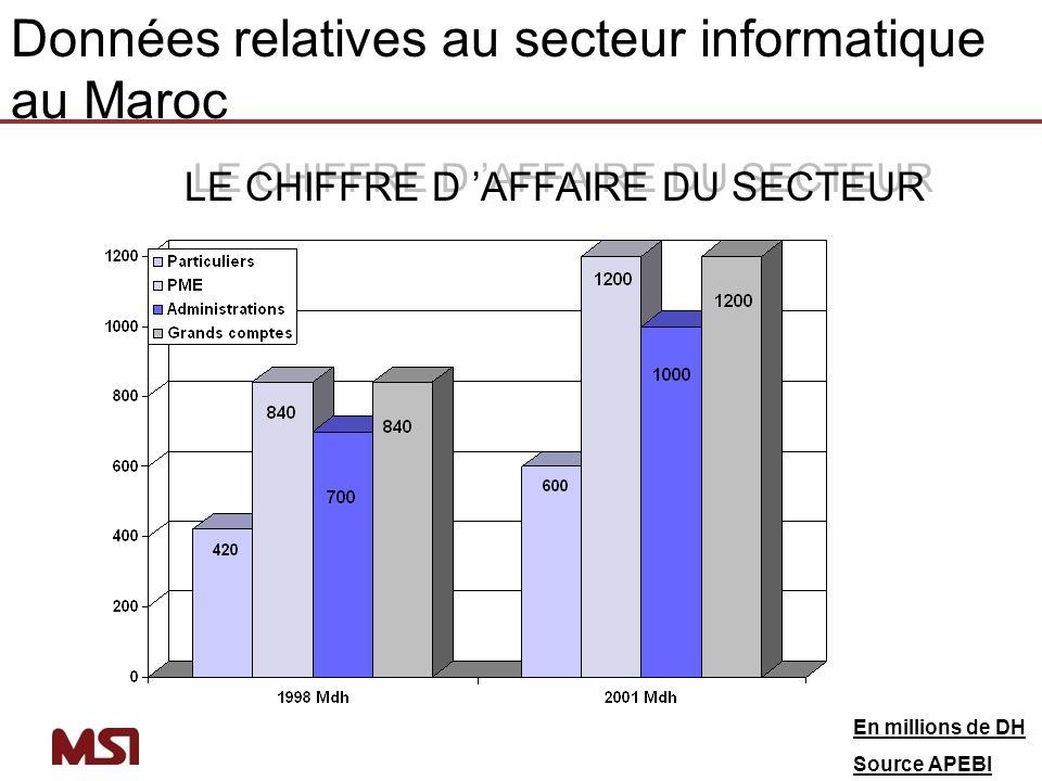 Principaux résultats de létude du LES PME : Commerce et services Analyse du marché: Analyse de la demande