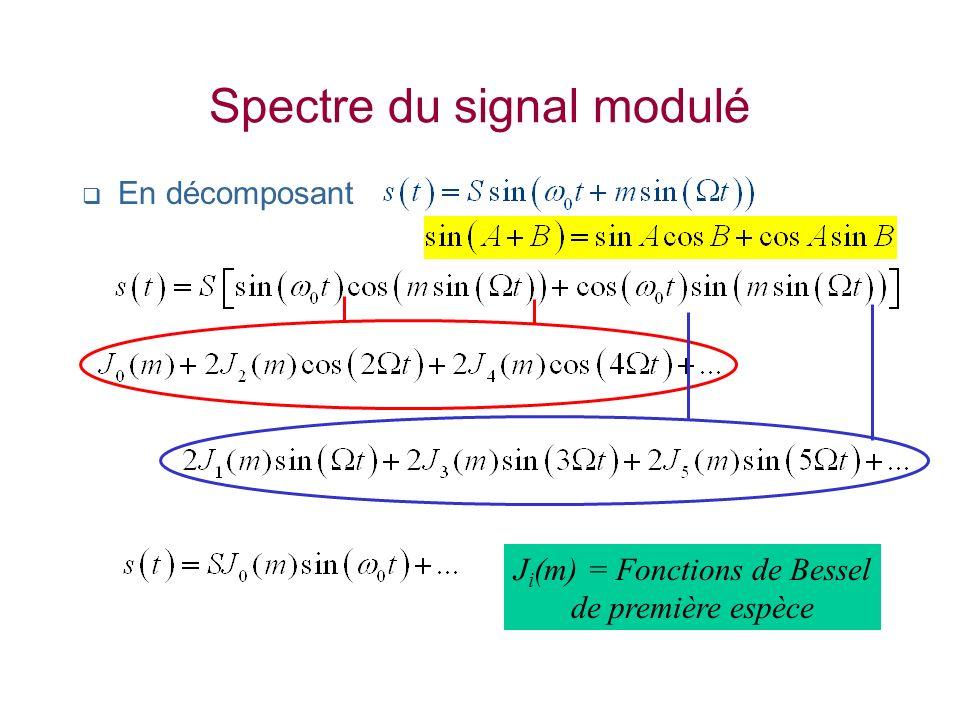Spectre du signal modulé En décomposant J i (m) = Fonctions de Bessel de première espèce