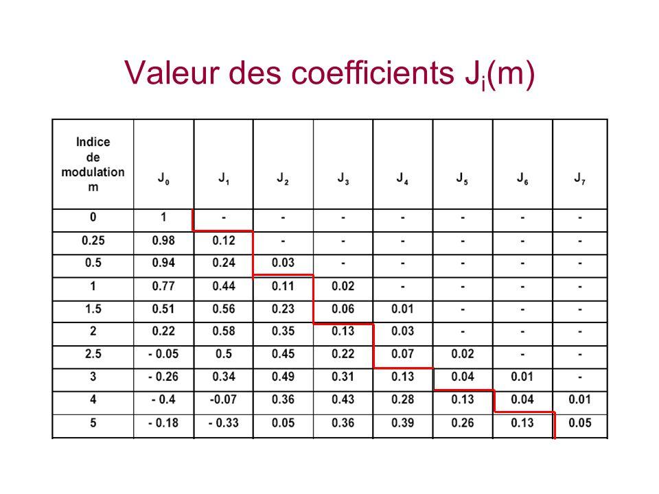 Valeur des coefficients J i (m)