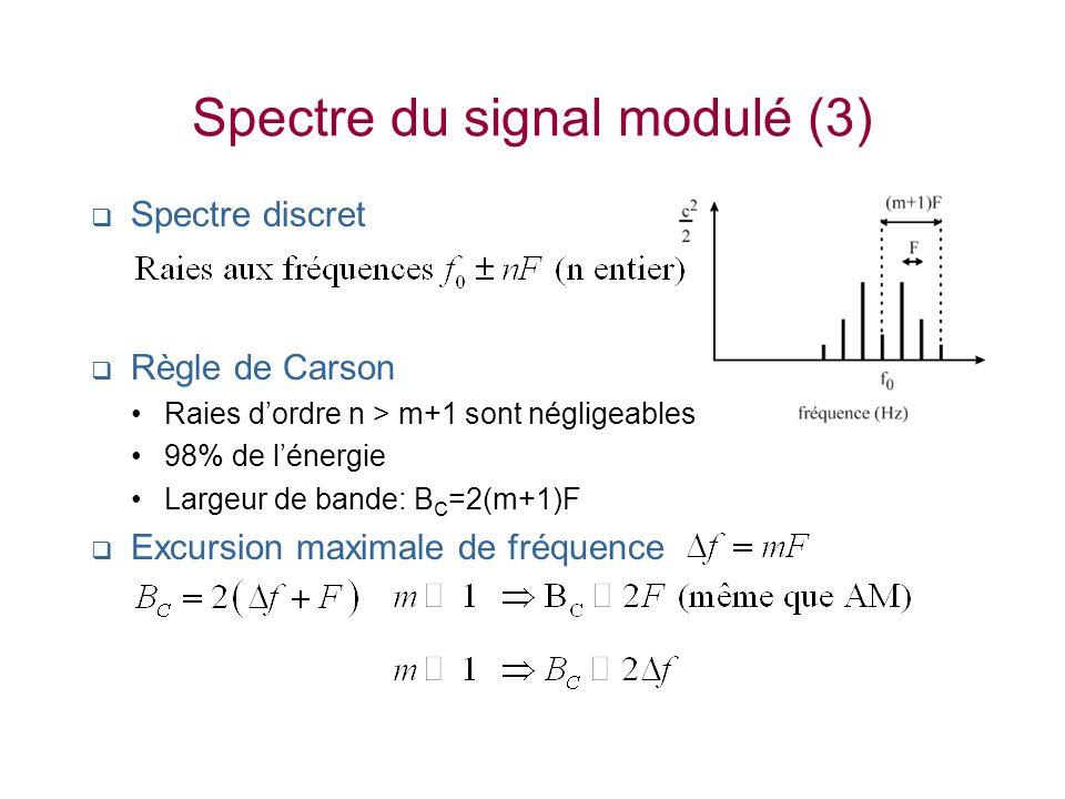 Spectre du signal modulé (3) Spectre discret Règle de Carson Raies dordre n > m+1 sont négligeables 98% de lénergie Largeur de bande: B C =2(m+1)F Exc