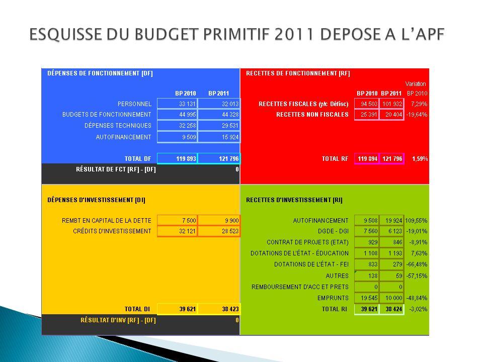 Inscription mesure BP 2011 IMPACT TOTAL7 371 000 000 I- Impact sur le budget général 3 739 759 098 II- Impact sur le RSPF 2 431 240 902(*) III- Impact sur le compte spécial FRDS 1 200 000 000 (*) soit 2,4 milliards F pour la CST pour un budget voté en février et 380 millions F suppression exonération droits de douane