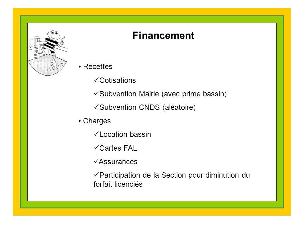 Financement Recettes Cotisations Subvention Mairie (avec prime bassin) Subvention CNDS (aléatoire) Charges Location bassin Cartes FAL Assurances Participation de la Section pour diminution du forfait licenciés