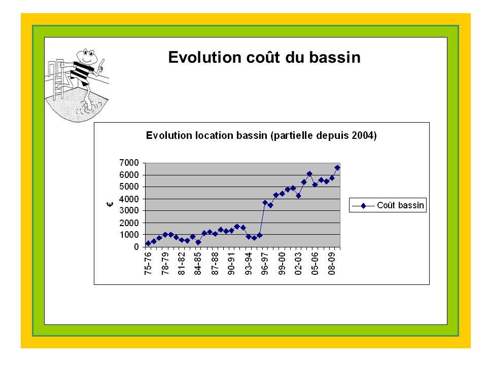 Evolution coût du bassin