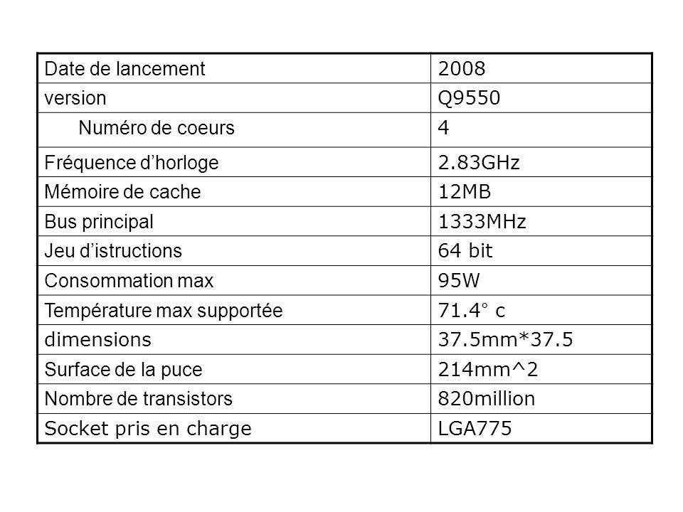 Date de lancement 2008 version Q9550 Numéro de coeurs 4 Fréquence dhorloge 2.83GHz Mémoire de cache 12MB Bus principal 1333MHz Jeu distructions 64 bit Consommation max 95W Température max supportée 71.4° c dimensions37.5mm*37.5 Surface de la puce 214mm^2 Nombre de transistors 820million Socket pris en chargeLGA775