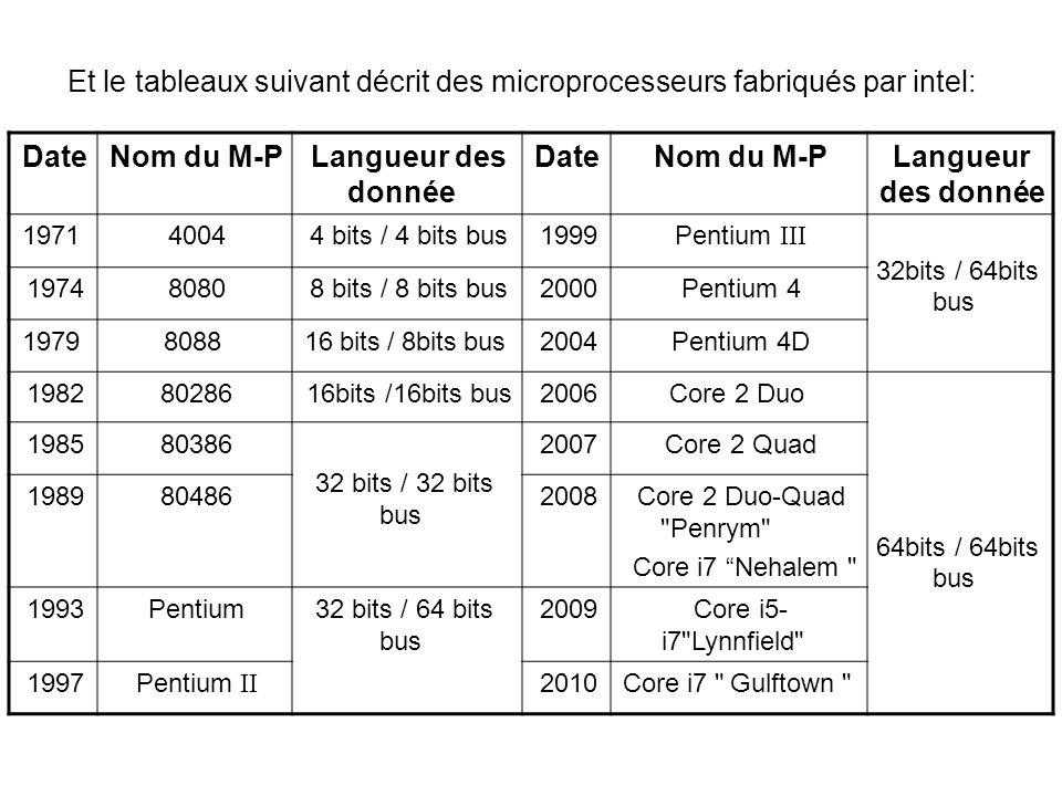 Et le tableaux suivant décrit des microprocesseurs fabriqués par intel: DateNom du M-P Langueur des donnée DateNom du M-PLangueur des donnée 197140044 bits / 4 bits bus1999Pentium III 32bits / 64bits bus 197480808 bits / 8 bits bus2000Pentium 4 1979808816 bits / 8bits bus2004Pentium 4D 19828028616bits /16bits bus2006Core 2 Duo 64bits / 64bits bus 198580386 32 bits / 32 bits bus 2007Core 2 Quad 1989804862008Core 2 Duo-Quad Penrym Core i7 Nehalem 1993Pentium32 bits / 64 bits bus 2009Core i5- i7 Lynnfield 1997Pentium II 2010Core i7 Gulftown