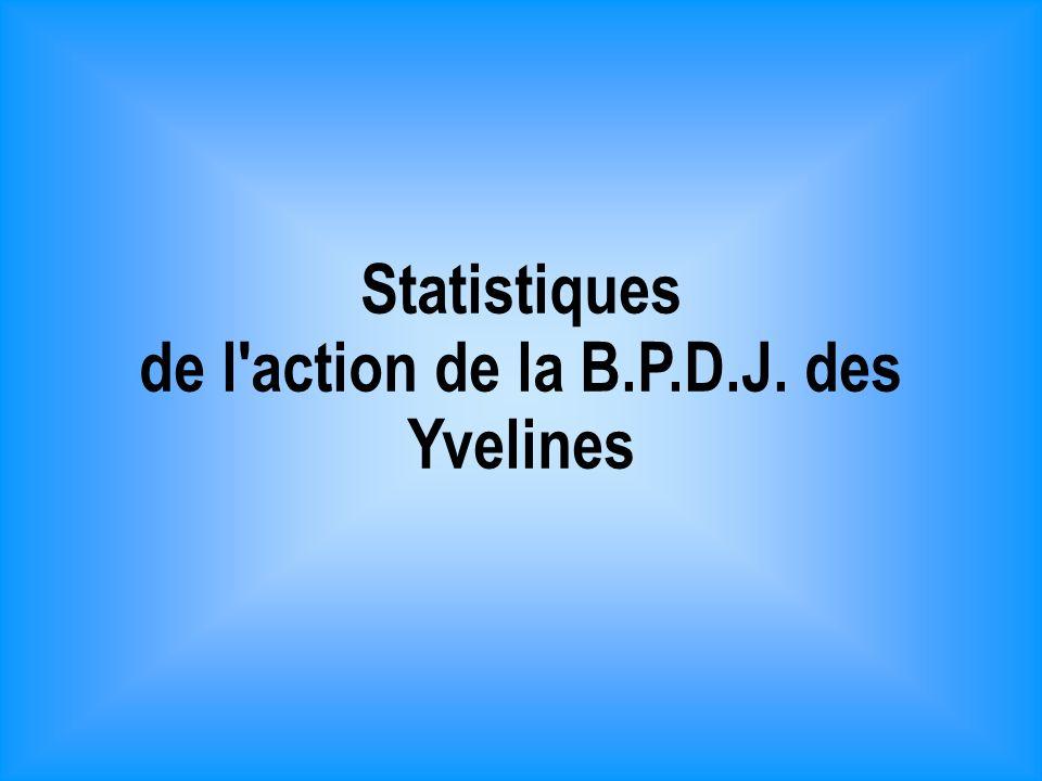 Statistiques de l action de la B.P.D.J. des Yvelines