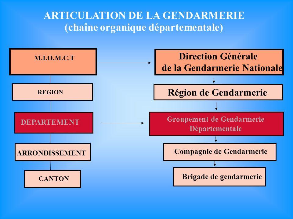 ARTICULATION DE LA GENDARMERIE (chaîne organique départementale) M.I.O.M.C.T Direction Générale de la Gendarmerie Nationale REGION Région de Gendarmerie DEPARTEMENT Groupement de Gendarmerie Départementale ARRONDISSEMENT Compagnie de Gendarmerie CANTON Brigade de gendarmerie