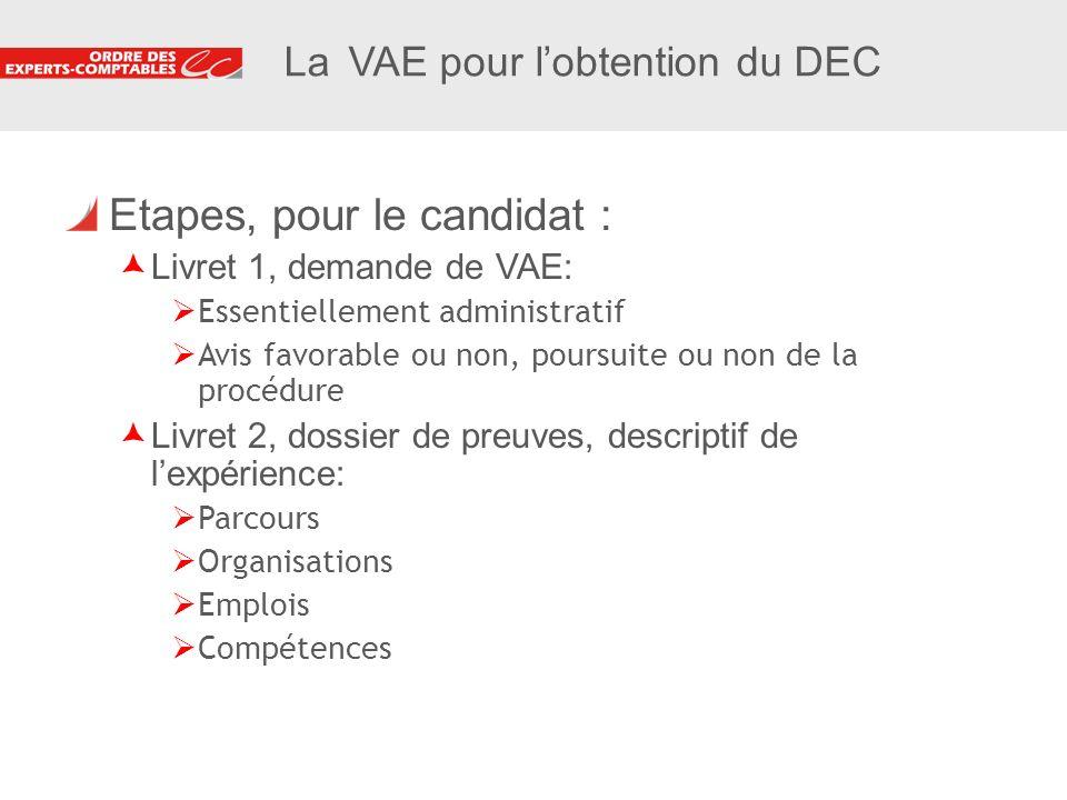 11 La VAE pour lobtention du DEC Etapes, pour le candidat : Livret 1, demande de VAE: Essentiellement administratif Avis favorable ou non, poursuite o