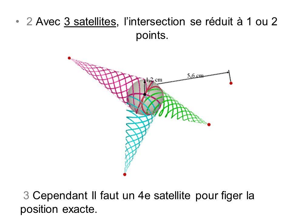 2 Avec 3 satellites, lintersection se réduit à 1 ou 2 points. 3 Cependant Il faut un 4e satellite pour figer la position exacte.