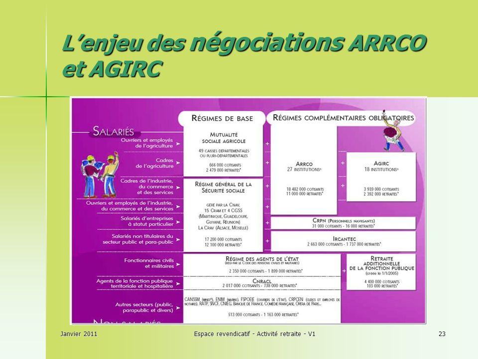 Janvier 2011Espace revendicatif - Activité retraite - V123 Lenjeu des négociations ARRCO et AGIRC