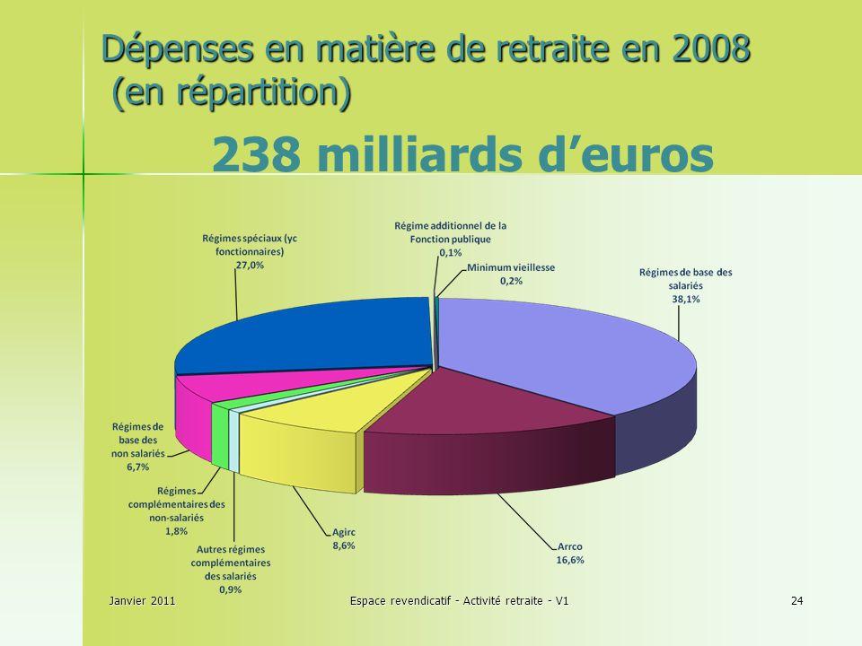 Janvier 2011Espace revendicatif - Activité retraite - V124 238 milliards deuros Dépenses en matière de retraite en 2008 (en répartition)